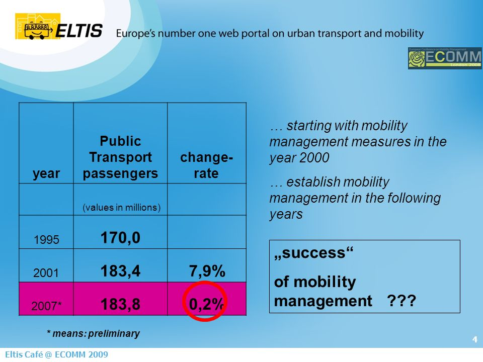 4 Eltis ECOMM 2009 year Public Transport passengers change- rate (values in millions) , ,47,9% 2007* 183,80,2% success of mobility management .
