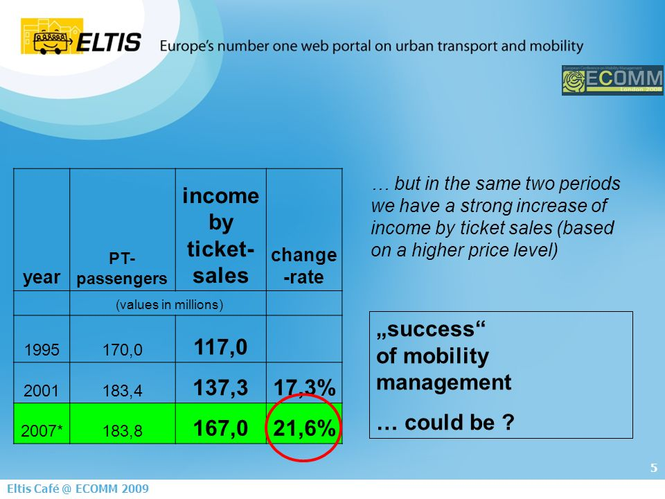 26 Eltis Café @ ECOMM 2009 5.Example: Development of the number of PT passengers in Frankfurt from 1995 to 2010