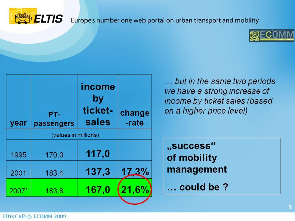 6 Eltis Café @ ECOMM 2009 success of mobility management … yes .