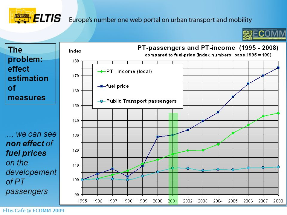 8 Eltis Café @ ECOMM 2009 The problem: effect estimation of measures … we can see non effect of fuel prices on the developement of PT passengers