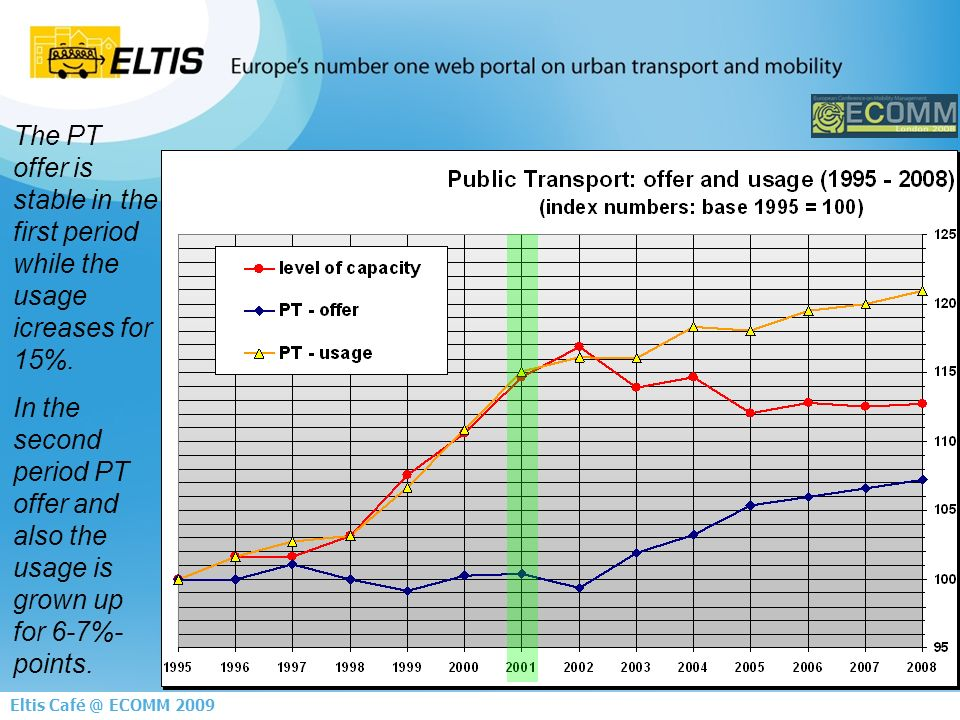 9 Eltis ECOMM 2009 The PT offer is stable in the first period while the usage icreases for 15%.