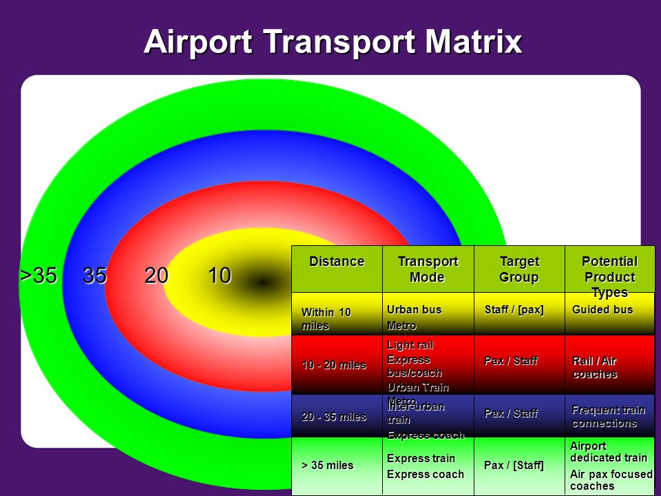 Airport Transport Matrix Distance Transport Mode Target Group Potential Product Types Within 10 miles Urban bus Metro Staff / [pax] Guided bus 10 - 20 miles Light rail Express bus/coach Urban Train Metro Pax / Staff Rail / Air coaches 20 - 35 miles Pax / Staff Frequent train connections Inter-urban train Express coach > 35 miles Pax / [Staff] Airport dedicated train Air pax focused coaches Express train Express coach >35352010