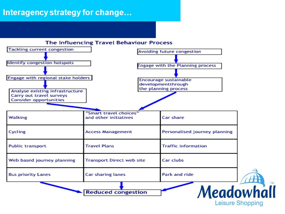 Interagency strategy for change…
