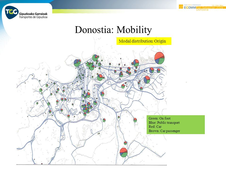 Donostia: Mobility Modal distribution: Origin Green: On foot Blue: Public transport Red: Car Brown: Car passenger