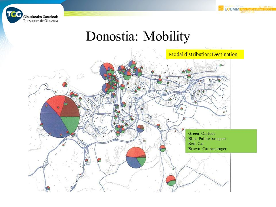 Donostia: Mobility Modal distribution: Destination Green: On foot Blue: Public transport Red: Car Brown: Car passenger