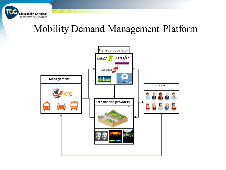 Management Users Transport operator Destination providers Mobility Demand Management Platform