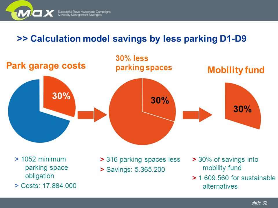 slide 32 30% > 1052 minimum parking space obligation > Costs: 17.884.000 >> Calculation model savings by less parking D1-D9 30% 30% less parking spaces 30% > 316 parking spaces less > Savings: 5.365.200 > 30% of savings into mobility fund > 1.609.560 for sustainable alternatives Mobility fund Park garage costs