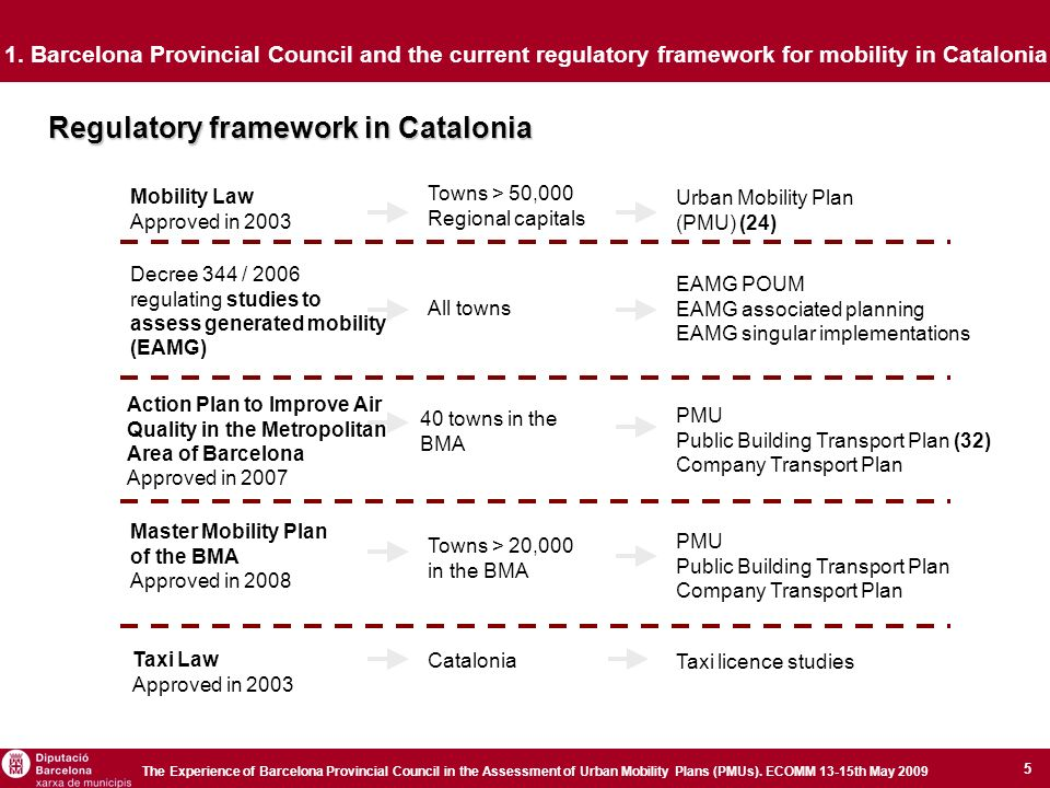 5 The Experience of Barcelona Provincial Council in the Assessment of Urban Mobility Plans (PMUs).