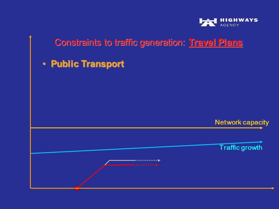 Traffic growth Network capacity Public Transport Public Transport Constraints to traffic generation: Travel Plans