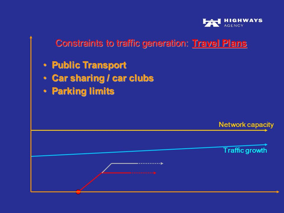 Traffic growth Network capacity Public Transport Public Transport Car sharing / car clubs Car sharing / car clubs Parking limits Parking limits Constraints to traffic generation: Travel Plans