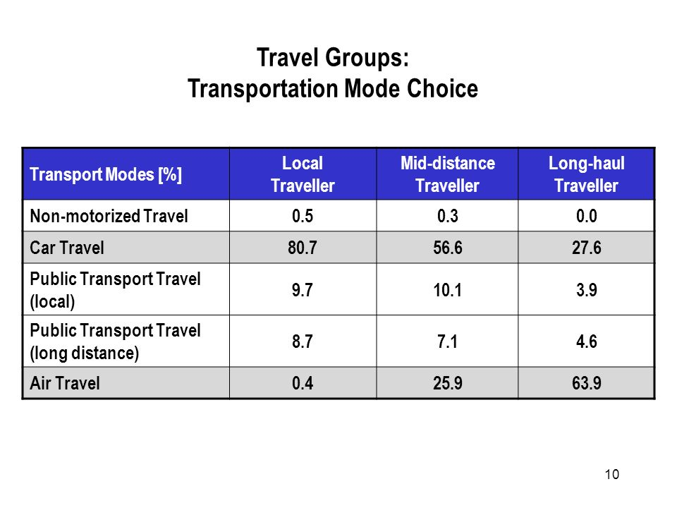 10 Transport Modes [%] Local Traveller Mid-distance Traveller Long-haul Traveller Non-motorized Travel0.50.30.0 Car Travel80.756.627.6 Public Transport Travel (local) 9.710.13.9 Public Transport Travel (long distance) 8.77.14.6 Air Travel0.425.963.9 Travel Groups: Transportation Mode Choice