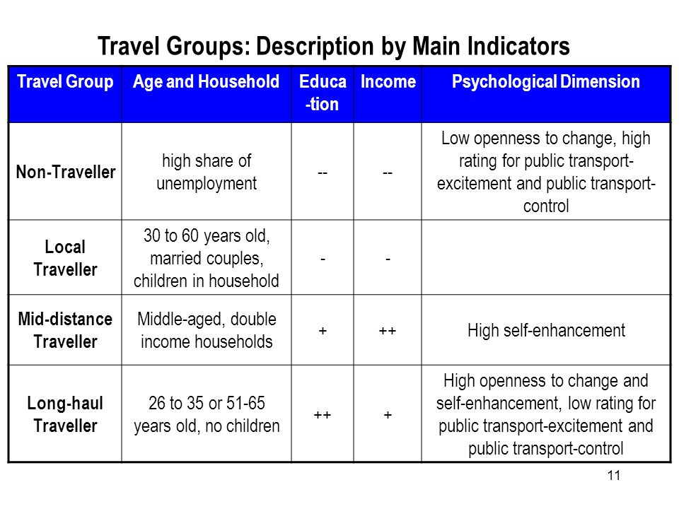 11 Travel Groups: Description by Main Indicators Travel GroupAge and HouseholdEduca -tion IncomePsychological Dimension Non-Traveller high share of unemployment -- Low openness to change, high rating for public transport- excitement and public transport- control Local Traveller 30 to 60 years old, married couples, children in household -- Mid-distance Traveller Middle-aged, double income households +++High self-enhancement Long-haul Traveller 26 to 35 or 51-65 years old, no children +++ High openness to change and self-enhancement, low rating for public transport-excitement and public transport-control