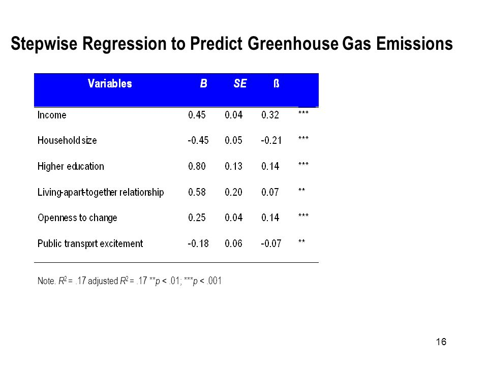 16 Note. R 2 =.17 adjusted R 2 =.17 ** p <.01; *** p <.001 Stepwise Regression to Predict Greenhouse Gas Emissions
