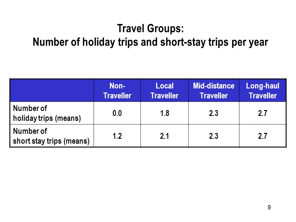 9 Non- Traveller Local Traveller Mid-distance Traveller Long-haul Traveller Number of holiday trips (means) 0.01.82.32.7 Number of short stay trips (means) 1.22.12.32.7 Travel Groups: Number of holiday trips and short-stay trips per year