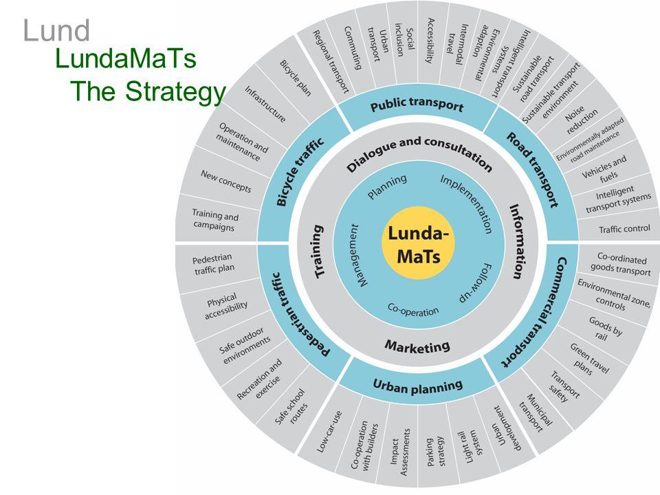 LundaMaTs The Strategy
