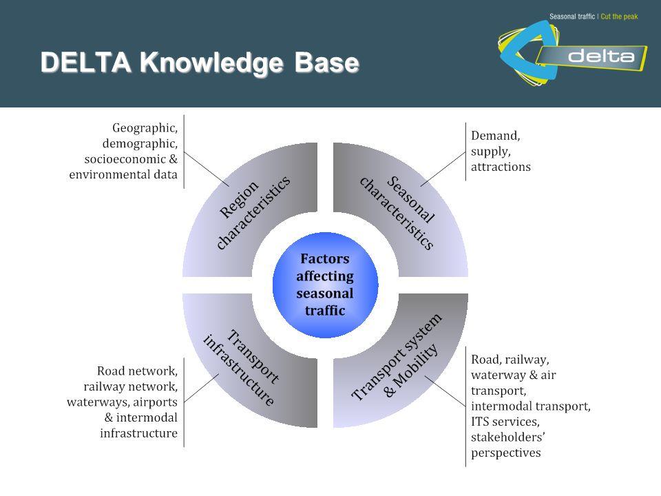 DELTA Knowledge Base