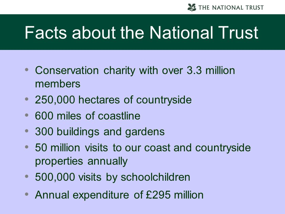 Facts about the National Trust Conservation charity with over 3.3 million members 250,000 hectares of countryside 600 miles of coastline 300 buildings and gardens 50 million visits to our coast and countryside properties annually 500,000 visits by schoolchildren Annual expenditure of £295 million