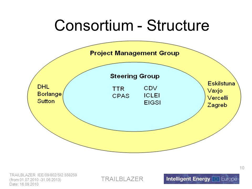 TRAILBLAZER IEE/09/802/SI2.558259 (from 01.07.2010 -31.06.2013) Date: 16.09.2010 TRAILBLAZER 10 Consortium - Structure