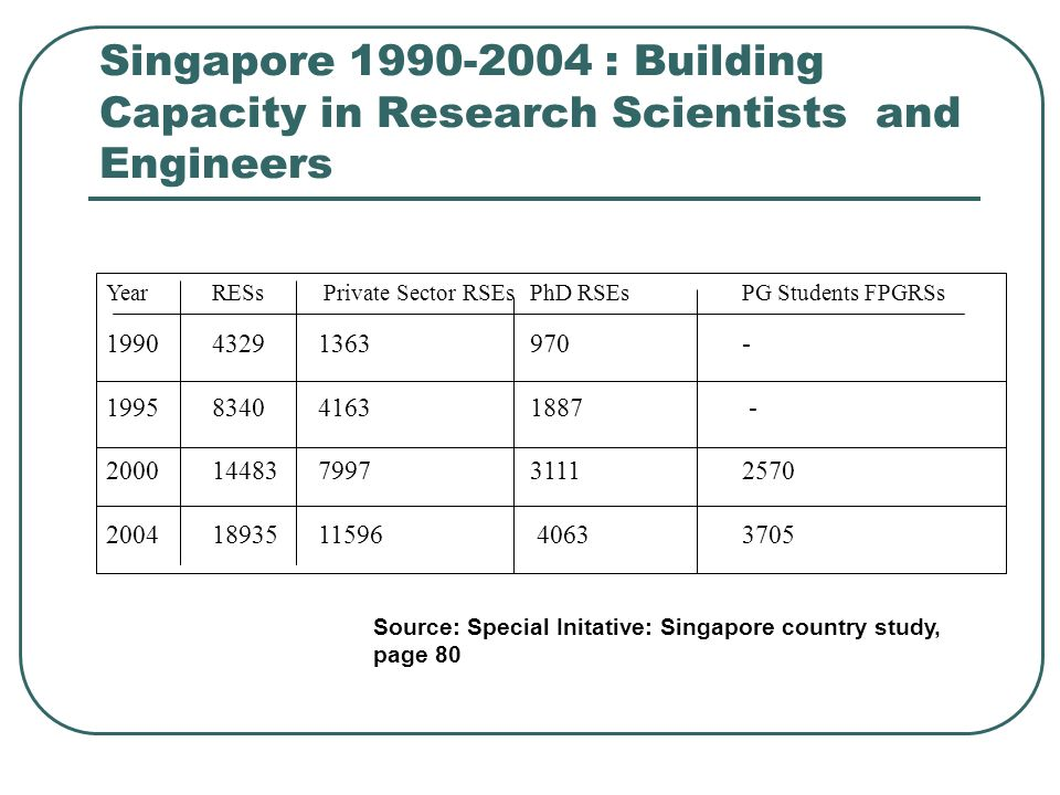 Singapore : Building Capacity in Research Scientists and Engineers YearRESs Private Sector RSEsPhD RSEsPG Students FPGRSs Source: Special Initative: Singapore country study, page 80
