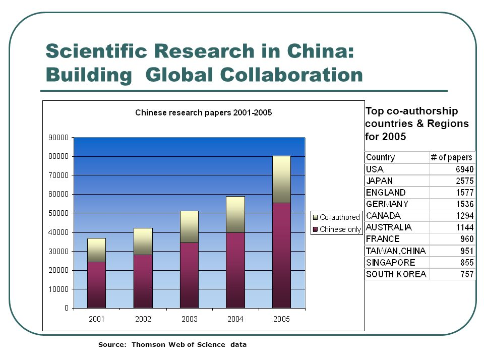 Scientific Research in China: Building Global Collaboration Top co-authorship countries & Regions for 2005 Source: Thomson Web of Science data