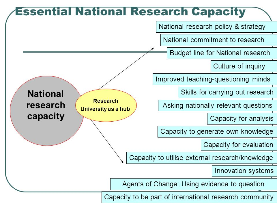 Essential National Research Capacity Improved teaching-questioning minds Asking nationally relevant questions National commitment to research Innovation systems Agents of Change: Using evidence to question Capacity to be part of international research community Skills for carrying out research National research capacity Capacity to generate own knowledge Research University as a hub Capacity to utilise external research/knowledge Capacity for evaluation Capacity for analysis Culture of inquiry Budget line for National research National research policy & strategy