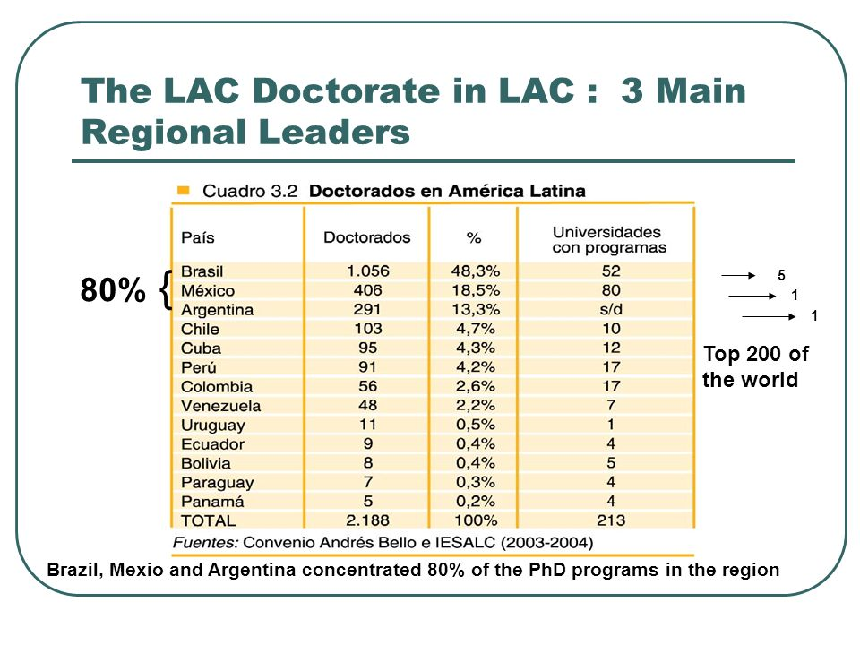 The LAC Doctorate in LAC : 3 Main Regional Leaders 80% { Top 200 of the world Brazil, Mexio and Argentina concentrated 80% of the PhD programs in the region