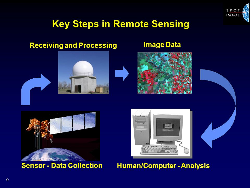 6 Key Steps in Remote Sensing Image Data Sensor - Data Collection Human/Computer - Analysis Receiving and Processing