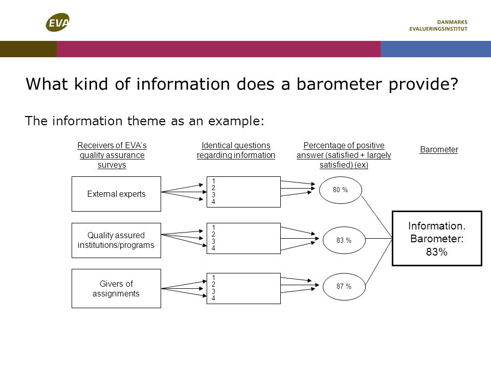What kind of information does a barometer provide.