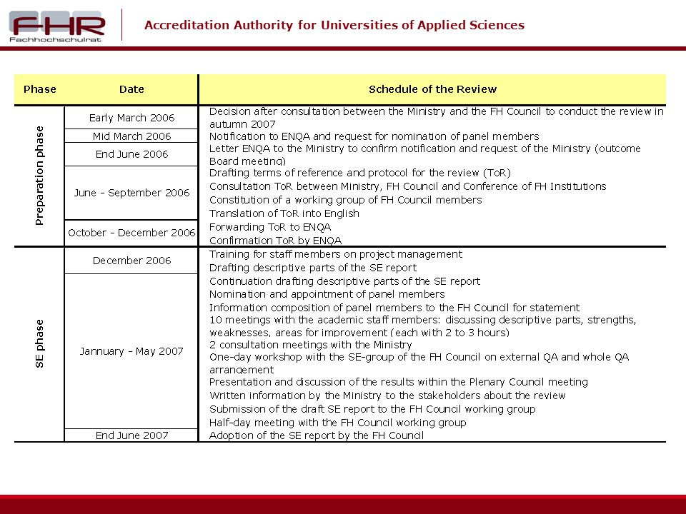 Accreditation Authority for Universities of Applied Sciences