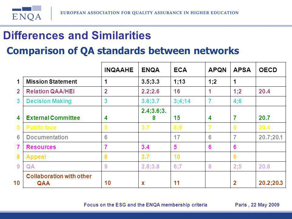 Differences and Similarities Comparison of QA standards between networks Focus on the ESG and the ENQA membership criteria Paris, 22 May 2009 INQAAHEENQAECAAPQNAPSAOECD 1Mission Statement13.5;3.31;131;21 2Relation QAA/HEI22.2;2.61611;220.4 3Decision Making33.6;3.73;4;1474;6 4External Committee4 2.4;3.6;3.