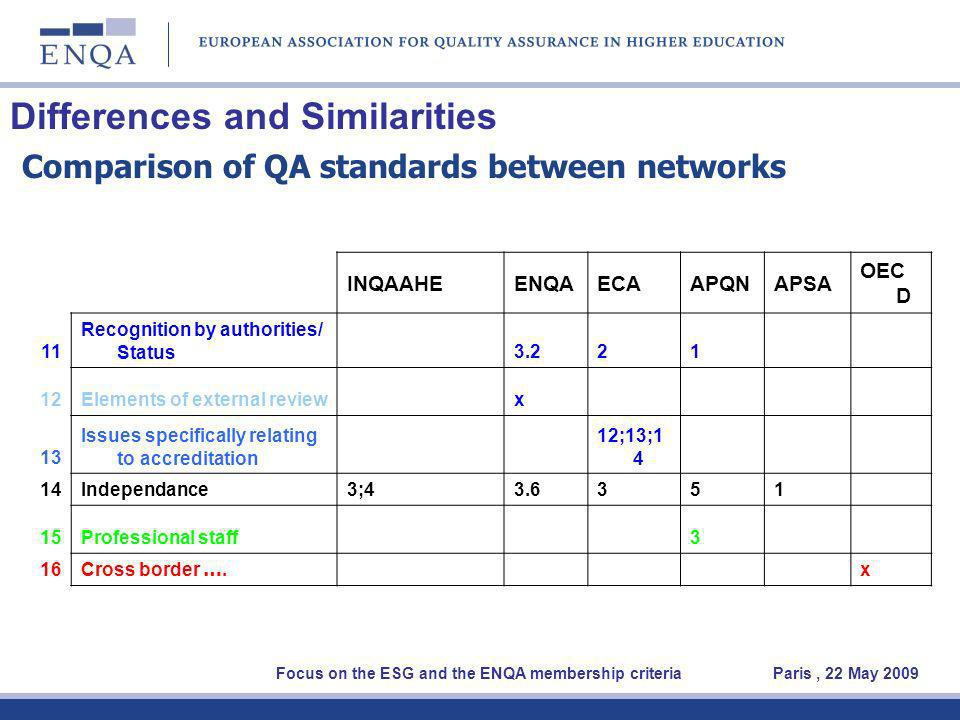 Differences and Similarities Comparison of QA standards between networks Focus on the ESG and the ENQA membership criteria Paris, 22 May 2009 INQAAHEENQAECAAPQNAPSA OEC D 11 Recognition by authorities/ Status 3.221 12Elements of external review x 13 Issues specifically relating to accreditation 12;13;1 4 14Independance3;43.6351 15Professional staff 3 16 Cross border ….