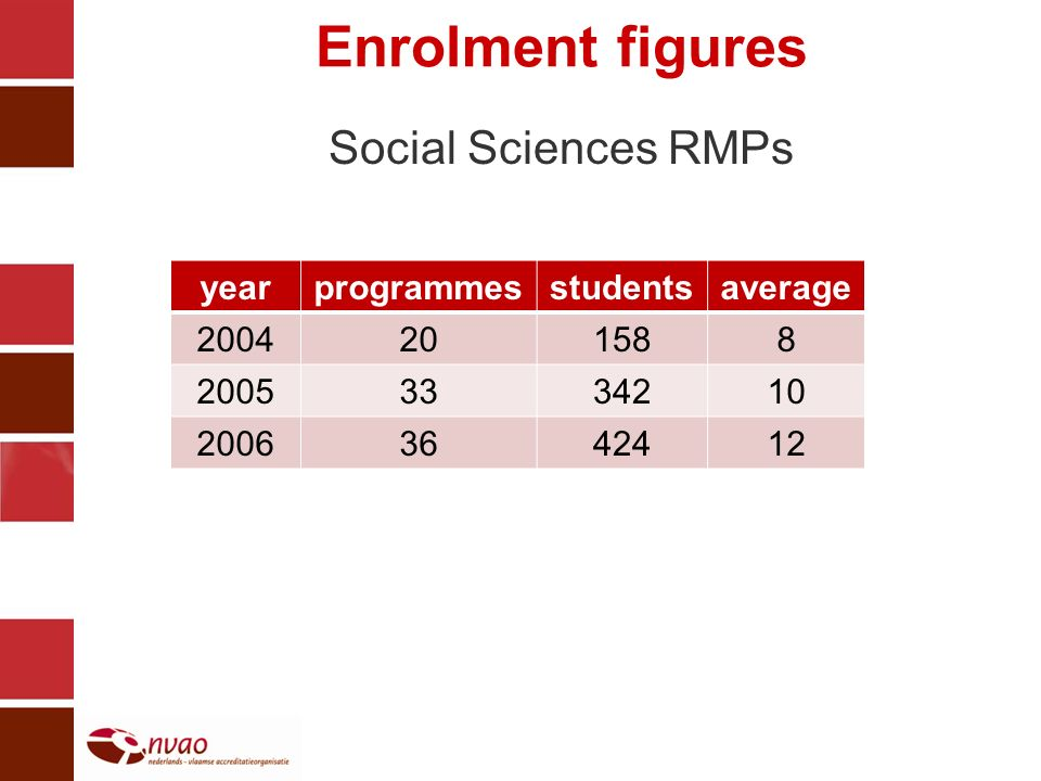 Enrolment figures Social Sciences RMPs yearprogrammesstudentsaverage
