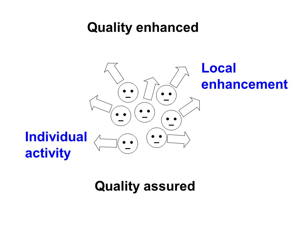 Quality enhanced Quality assured Local enhancement Individual activity