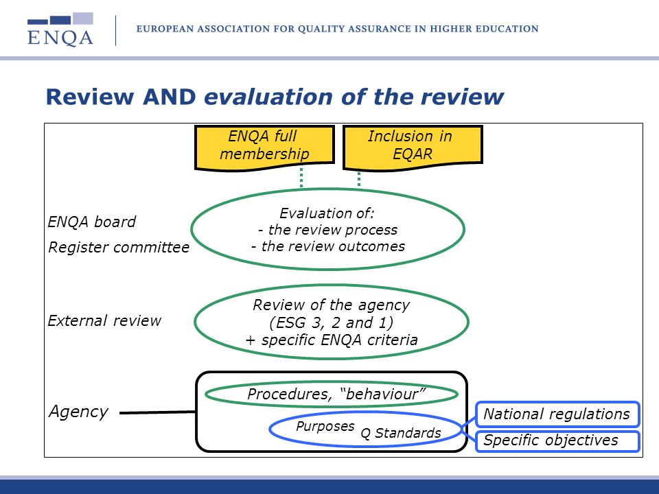 Review AND evaluation of the review Agency Procedures, behaviour Q Standards Review of the agency (ESG 3, 2 and 1) + specific ENQA criteria Purposes Evaluation of: - the review process - the review outcomes National regulations Specific objectives Inclusion in EQAR ENQA full membership External review ENQA board Register committee