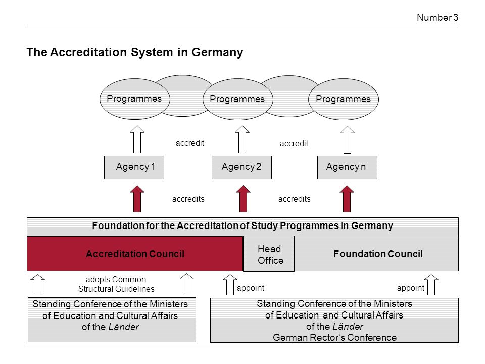 Number 3 Foundation for the Accreditation of Study Programmes in Germany Accreditation Council Foundation Council Standing Conference of the Ministers