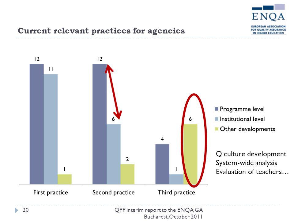 Current relevant practices for agencies QPP interim report to the ENQA GA Bucharest, October 2011 Q culture development System-wide analysis Evaluatio