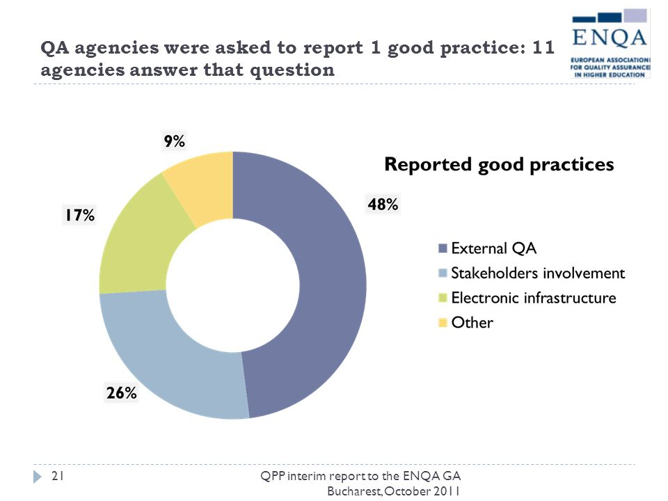 QA agencies were asked to report 1 good practice: 11 agencies answer that question QPP interim report to the ENQA GA Bucharest, October 2011 21