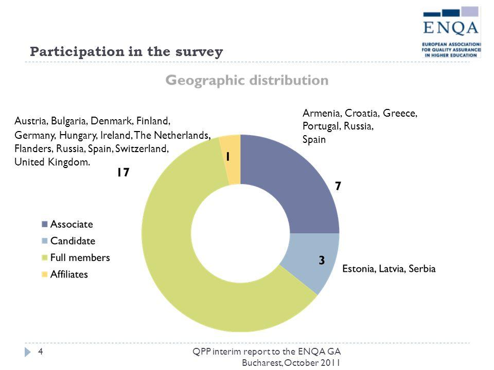 Participation in the survey Austria, Bulgaria, Denmark, Finland, Germany, Hungary, Ireland, The Netherlands, Flanders, Russia, Spain, Switzerland, Uni