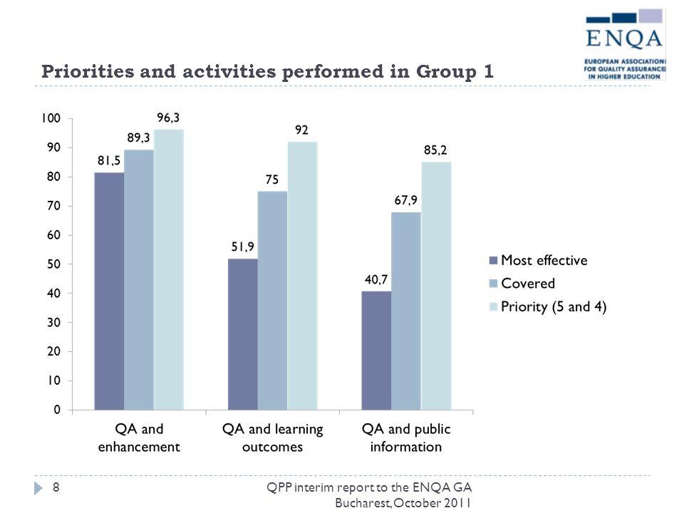 Priorities and activities performed in Group 1 QPP interim report to the ENQA GA Bucharest, October 2011 8