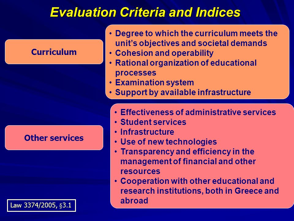 Evaluation Criteria and Indices Curriculum Other services Degree to which the curriculum meets the units objectives and societal demands Cohesion and operability Rational organization of educational processes Examination system Support by available infrastructure Effectiveness of administrative services Student services Infrastructure Use of new technologies Transparency and efficiency in the management of financial and other resources Cooperation with other educational and research institutions, both in Greece and abroad Law 3374/2005, §3.1