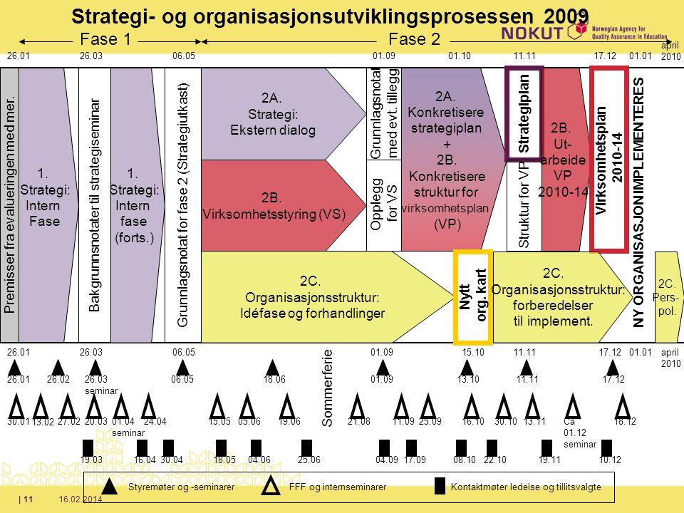 16.02.2014| 11 Strategi- og organisasjonsutviklingsprosessen 2009 Premisser fra evalueringen med mer.
