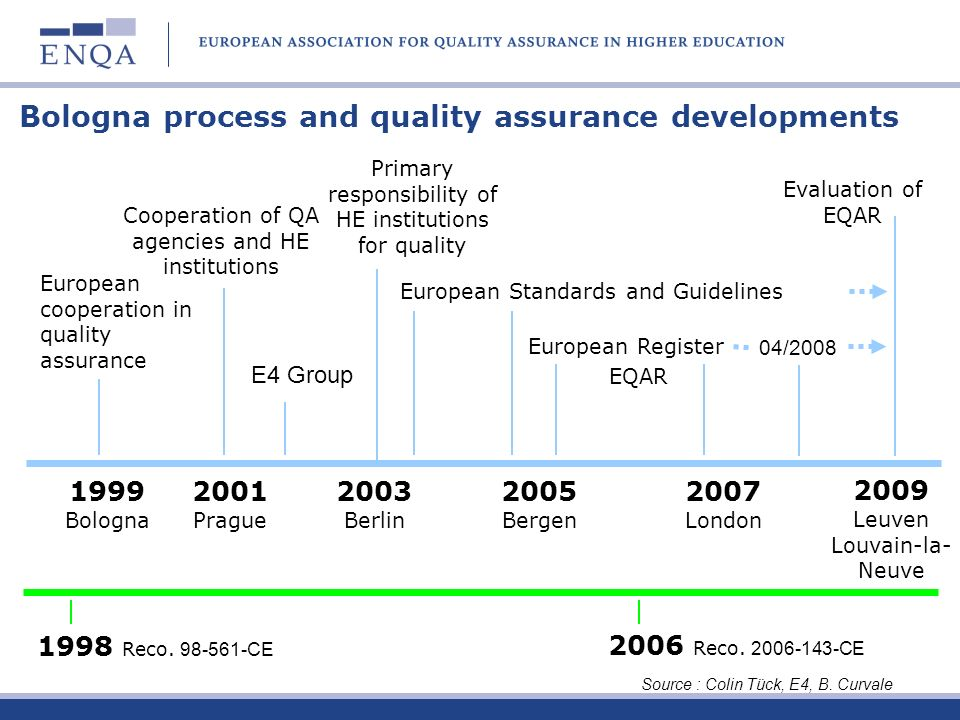 Bologna process and quality assurance developments 1999 Bologna 2001 Prague 2003 Berlin 2005 Bergen 2007 London European cooperation in quality assura
