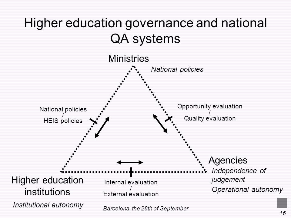 Barcelona, the 28th of September 16 Ministries Higher education institutions Agencies National policies / HEIS policies Opportunity evaluation / Quali