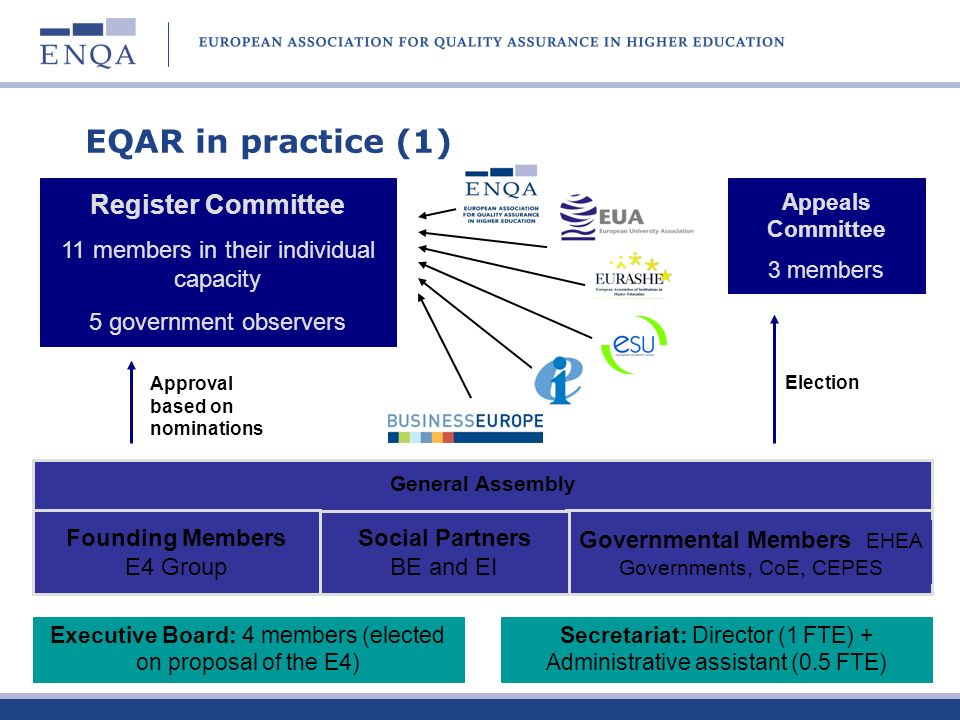 EQAR in practice (2): membership non-governmental members: founding members (the E4 organisations) social partner members (EI, BE) governmental members all parties to the European Cultural Convention intergovernmental organisations that are consultative members of the BFUG (CoE, UNESCO-CEPES) members not to be confused with the agencies listed in the Register members pay annual membership fees, agencies pay application fees and annual fees (to stay listed)