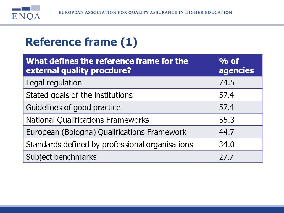 Reference frame (1) What defines the reference frame for the external quality procdure? % of agencies Legal regulation74.5 Stated goals of the institu