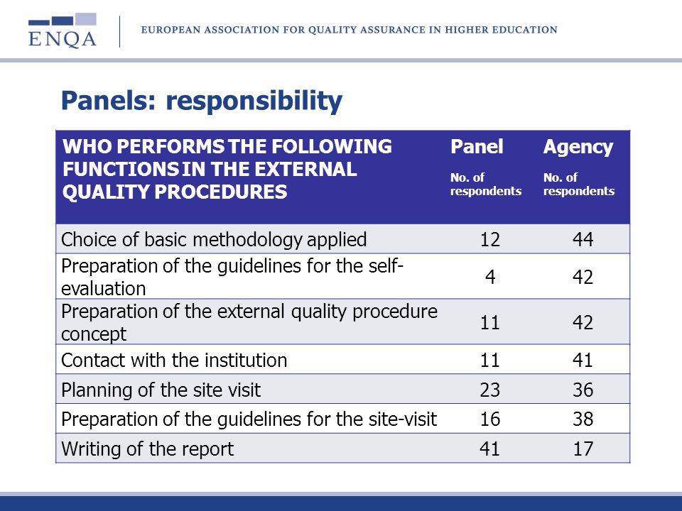 Panels: responsibility WHO PERFORMS THE FOLLOWING FUNCTIONS IN THE EXTERNAL QUALITY PROCEDURES Panel No. of respondents Agency No. of respondents Choi