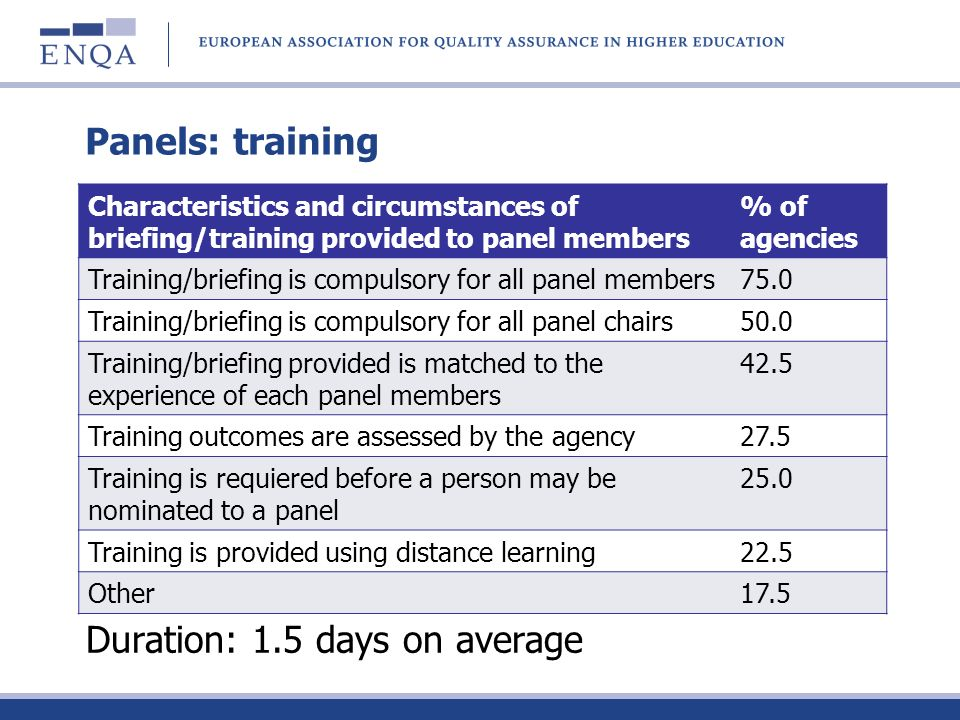Panels: training Duration: 1.5 days on average Characteristics and circumstances of briefing/training provided to panel members % of agencies Training
