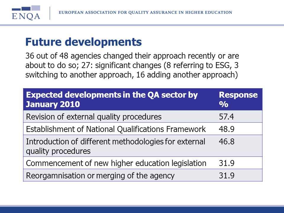 Future developments Expected developments in the QA sector by January 2010 Response % Revision of external quality procedures57.4 Establishment of Nat