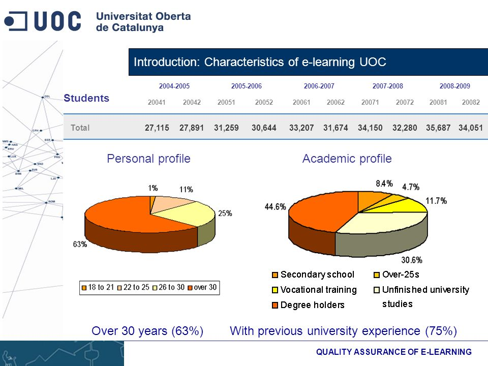 Introduction: Characteristics of e-learning UOC QUALITY ASSURANCE OF E-LEARNING Students Total27,11527,89131,25930,64433,20731,67434,15032,28035,68734,051 Personal profile Over 30 years (63%) Academic profile With previous university experience (75%)
