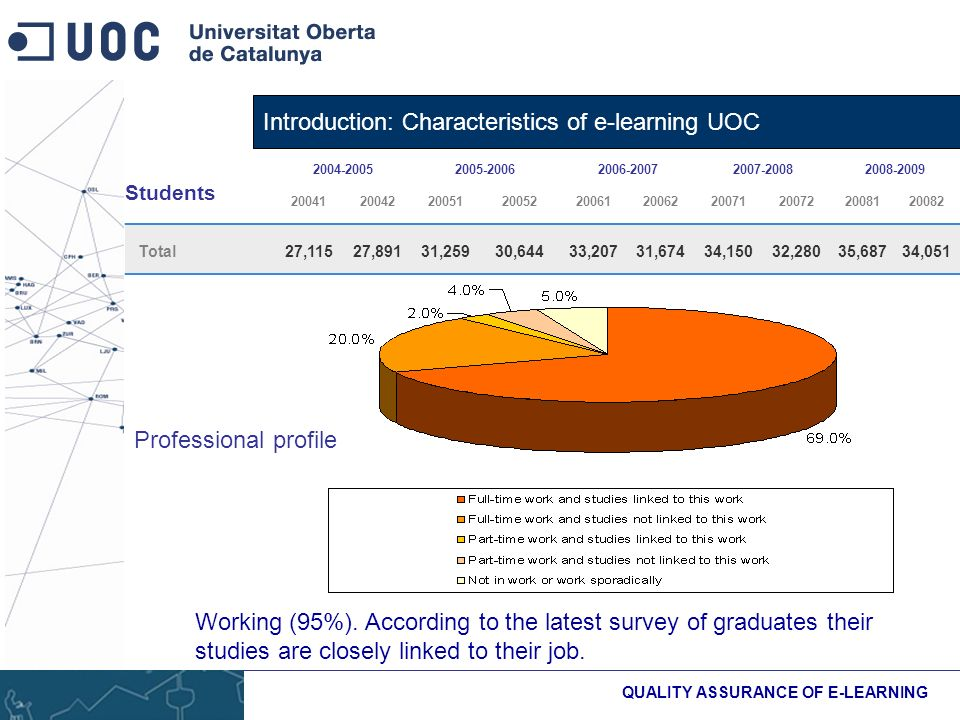 Introduction: Characteristics of e-learning UOC QUALITY ASSURANCE OF E-LEARNING Students Total27,11527,89131,25930,64433,20731,67434,15032,28035,68734,051 Professional profile Working (95%).